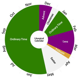 What is the Liturgical Calendar? - St. Jude